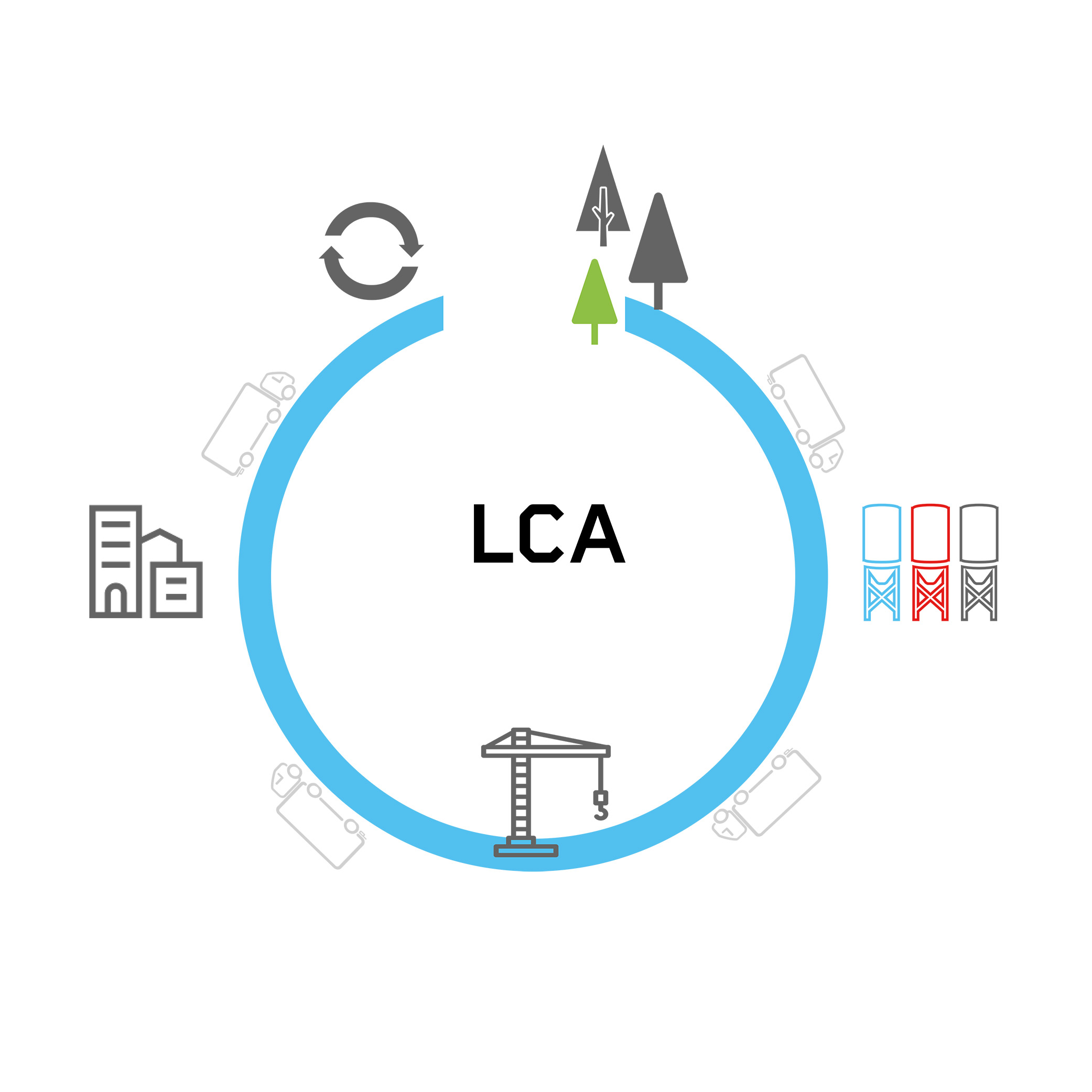 Circular Economy Thomas Concrete Group LCA